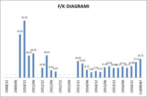 Yatas f/k diagramı