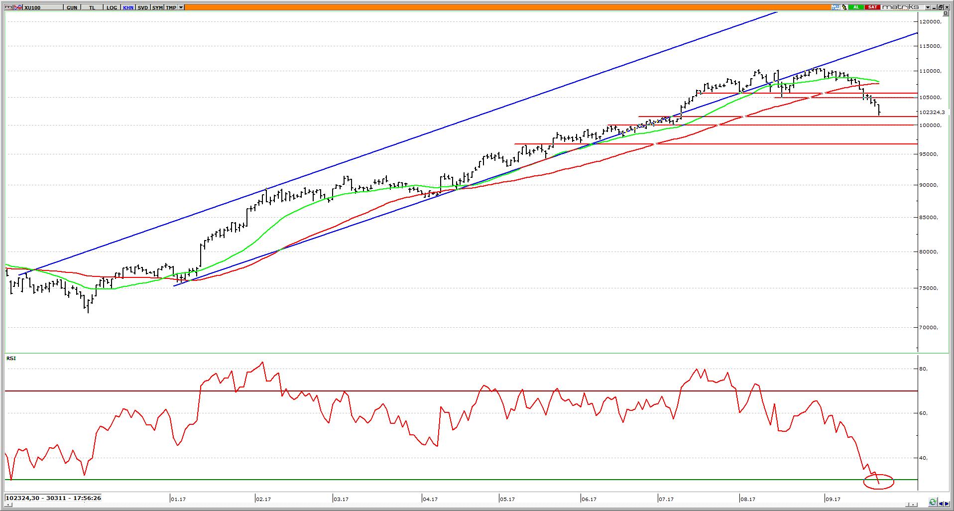 Borsa_Teknik_analiz
