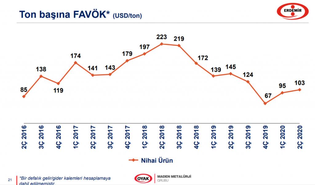 EREGL ton/FAVÖK